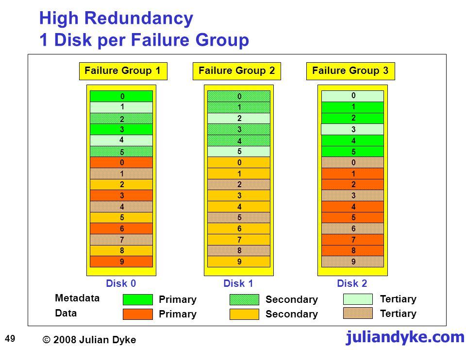 © 2008 Julian Dyke juliandyke.com 49 High Redundancy 1 Disk per Failure Group Disk 0Disk 1Disk 2 0 0 Failure Group 1 00 Failure Group 2Failure Group 3 0 1 1 1 2 2 2 33 34 4 4 5 5 5 0111222333444555666777888999 PrimarySecondary Tertiary Metadata Data PrimarySecondary Tertiary