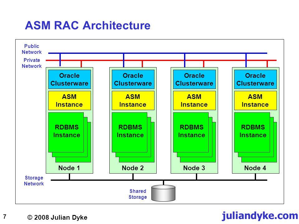 © 2008 Julian Dyke juliandyke.com 7 ASM RAC Architecture Oracle Clusterware ASM Instance RDBMS Instance Node 1 Oracle Clusterware ASM Instance RDBMS Instance Node 2 Oracle Clusterware ASM Instance RDBMS Instance Node 3 Oracle Clusterware ASM Instance RDBMS Instance Node 4 Storage Network Private Network Public Network Shared Storage
