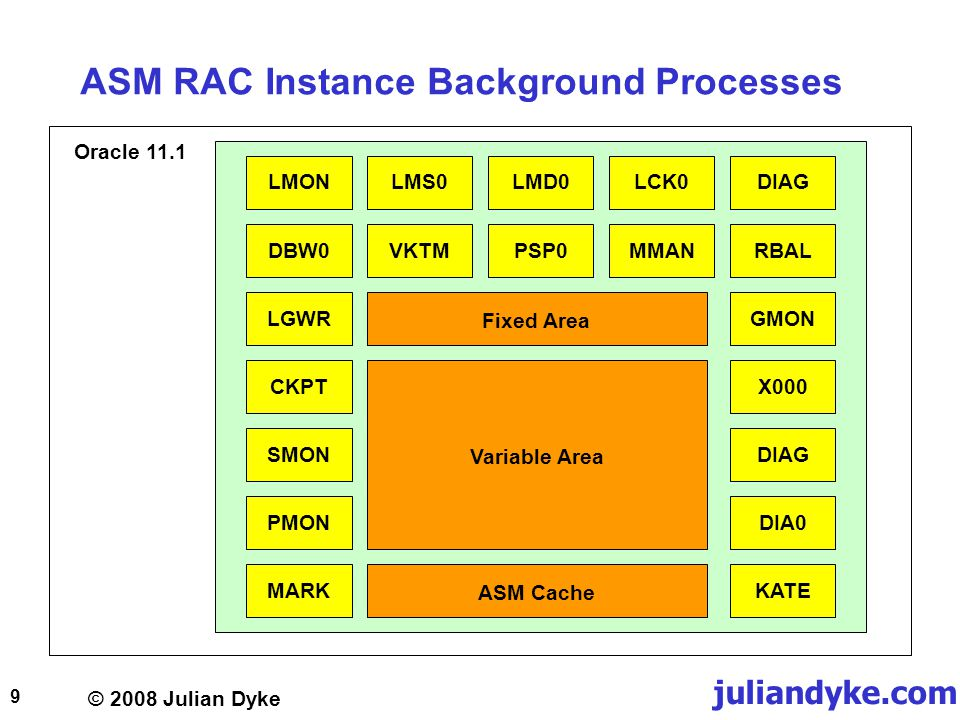 © 2008 Julian Dyke juliandyke.com 40 Rebalancing Power Limit Power limit can be 0 to 11 0 disables rebalance operation 1 to 11 specifies number of ARBn background processes used for rebalance In Oracle 10.2 RBAL manages rebalance operation Each ARBn background process is allocated a range of 128 allocation units to rebalance When complete another range is requested AD lock is taken while an allocation unit is being rebalanced Rebalance operations take much longer than theoretically necessary.