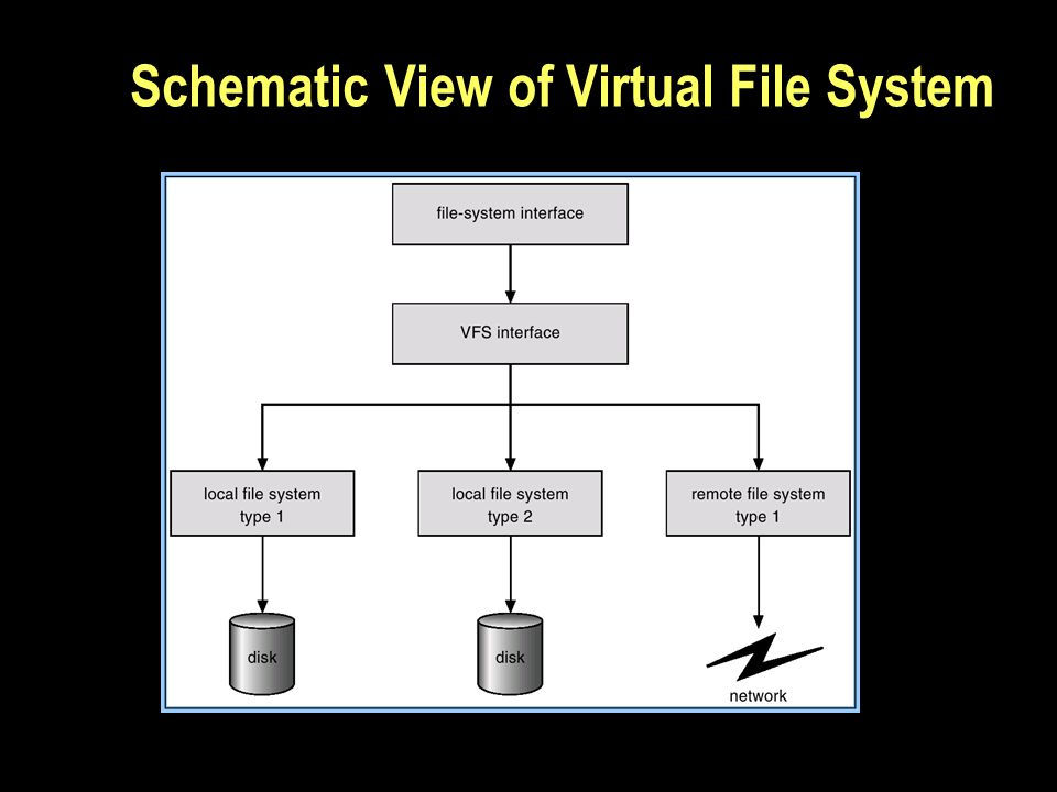 Schematic View of Virtual File System
