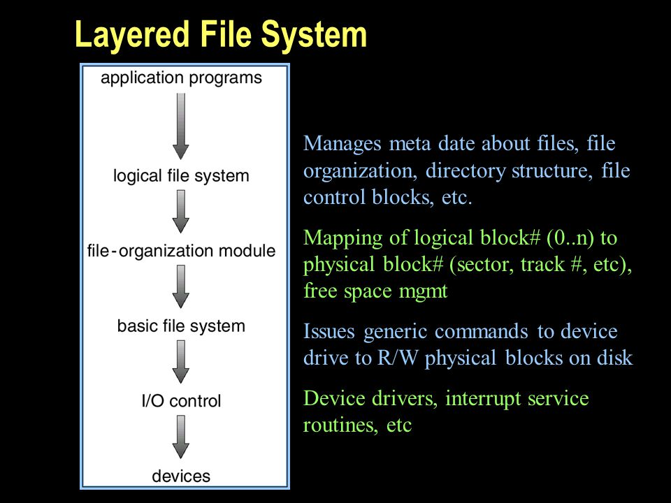 Layered File System Manages meta date about files, file organization, directory structure, file control blocks, etc. Mapping of logical block# (0..n)