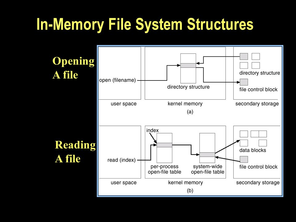 In-Memory File System Structures Opening A file Reading A file