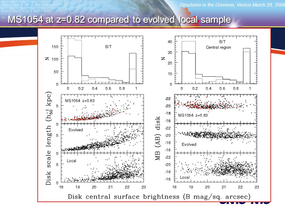 Structures in the Universe, Venice March 28, 2006 MS1054 at z=0.82 compared to evolved local sample
