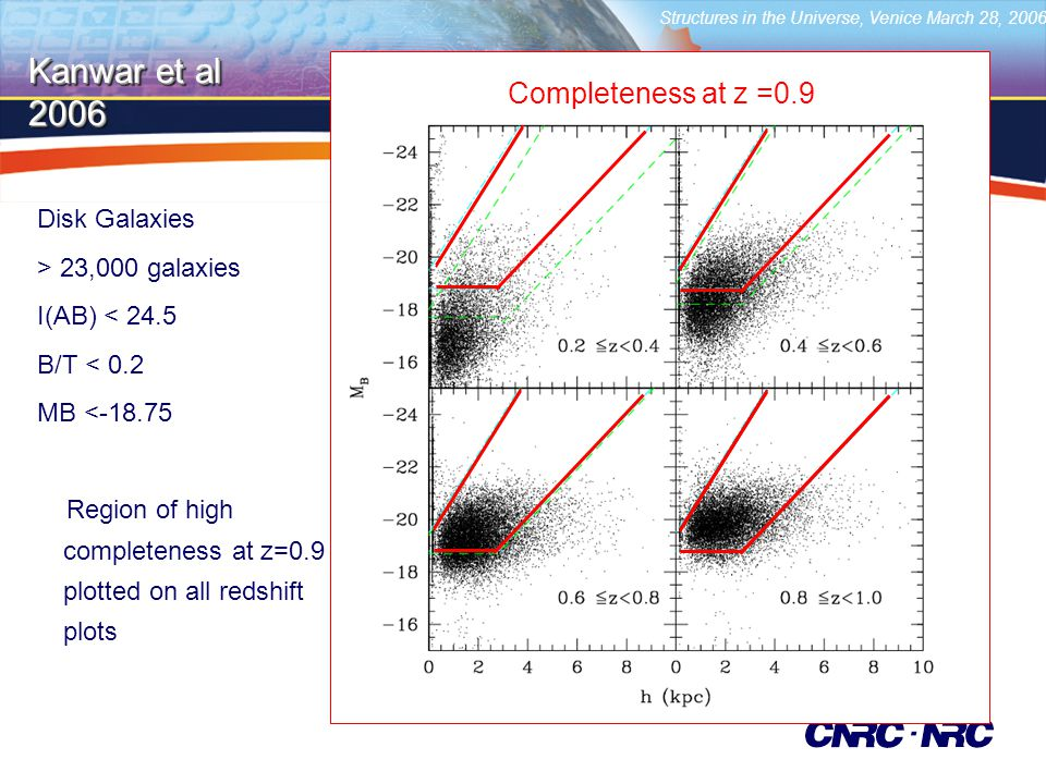 Structures in the Universe, Venice March 28, 2006 Disk Galaxies > 23,000 galaxies I(AB) < 24.5 B/T < 0.2 MB < Region of high completeness at z=0.9 plotted on all redshift plots Kanwar et al Completeness at z =0.9