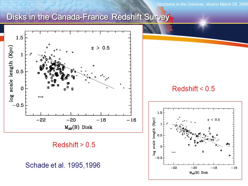 Structures in the Universe, Venice March 28, 2006 Disks in the Canada-France Redshift Survey Redshift > 0.5 Redshift < 0.5 Schade et al.