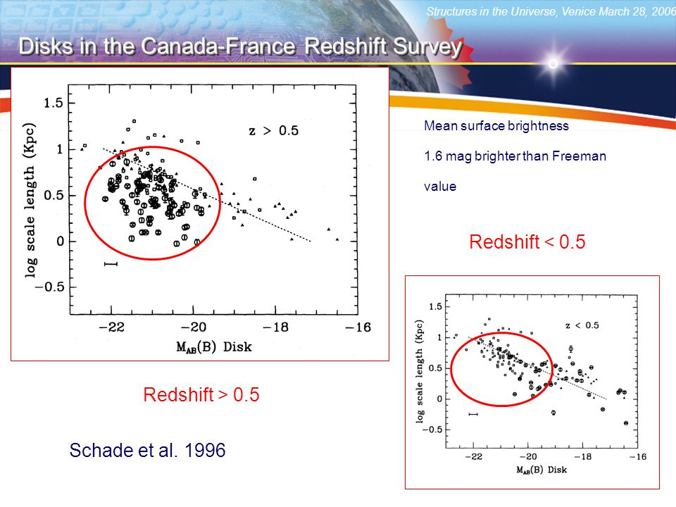 Structures in the Universe, Venice March 28, 2006 Disks in the Canada-France Redshift Survey Redshift > 0.5 Mean surface brightness 1.6 mag brighter than Freeman value Redshift < 0.5 Schade et al.