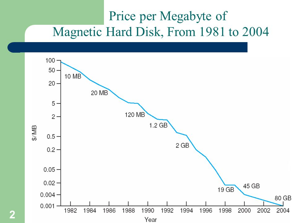 2 A. Frank - P. Weisberg Price per Megabyte of Magnetic Hard Disk, From 1981 to 2004