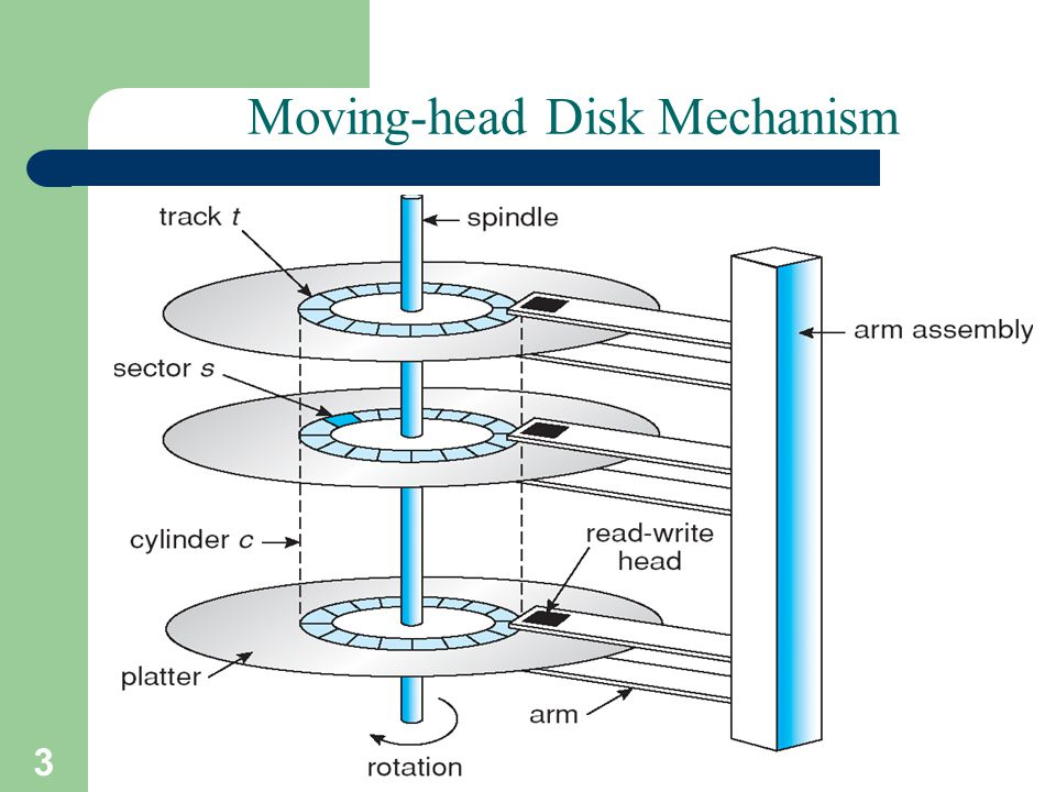 3 A. Frank - P. Weisberg Moving-head Disk Mechanism