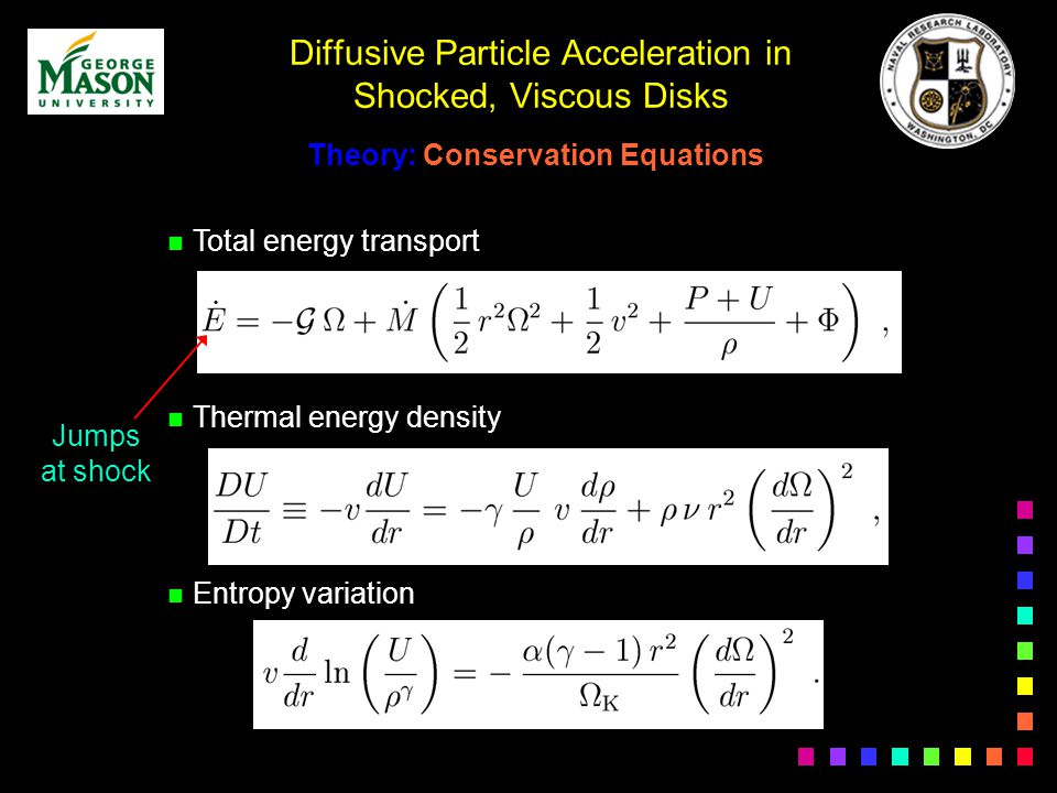 Diffusive Particle Acceleration in Shocked, Viscous Disks n Total energy transport n Thermal energy density n Entropy variation Theory: Conservation Equations Jumps at shock