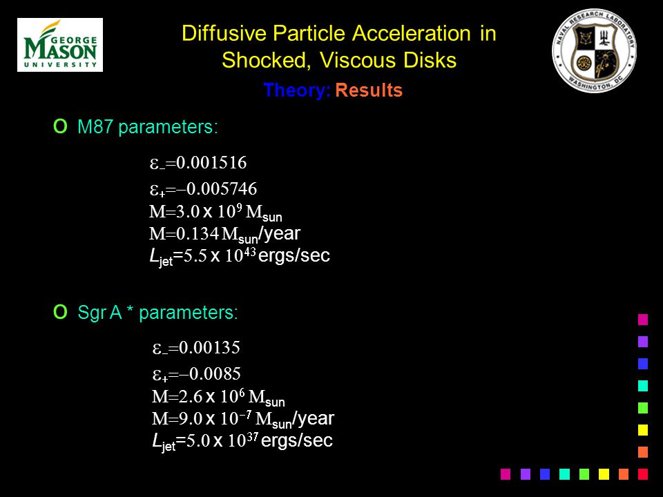 Diffusive Particle Acceleration in Shocked, Viscous Disks Theory: Results o M87 parameters: o Sgr A * parameters: x sun sun /year L jet = x ergs/sec x sun x sun /year L jet = x ergs/sec