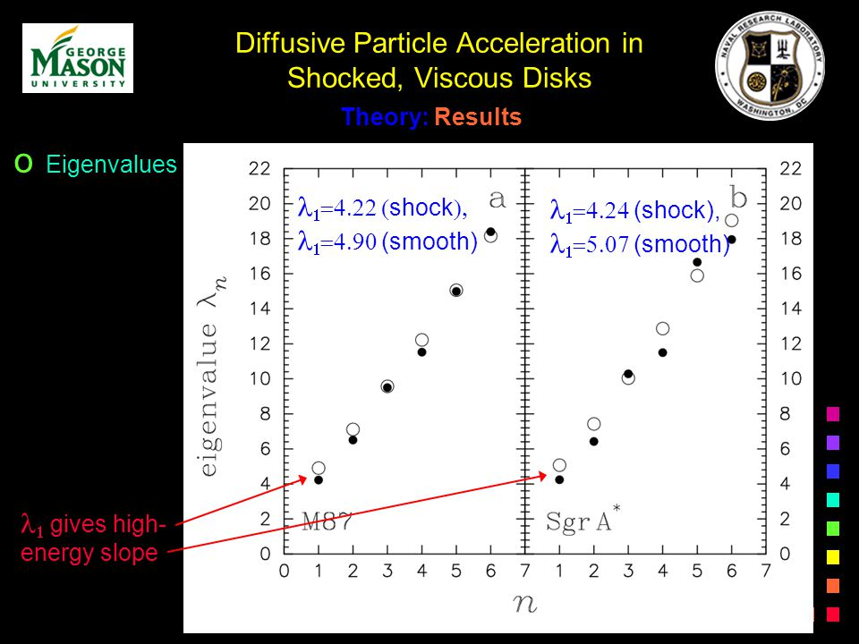 Diffusive Particle Acceleration in Shocked, Viscous Disks Theory: Results gives high- energy slope shock (smooth) (shock), (smooth) o Eigenvalues