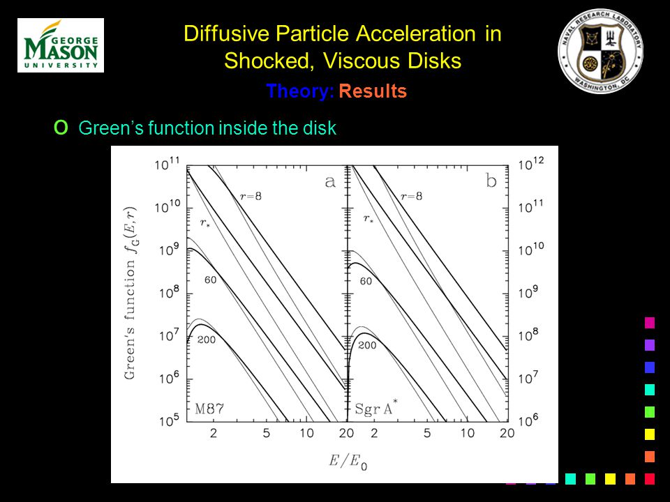 Diffusive Particle Acceleration in Shocked, Viscous Disks Theory: Results o Greens function inside the disk