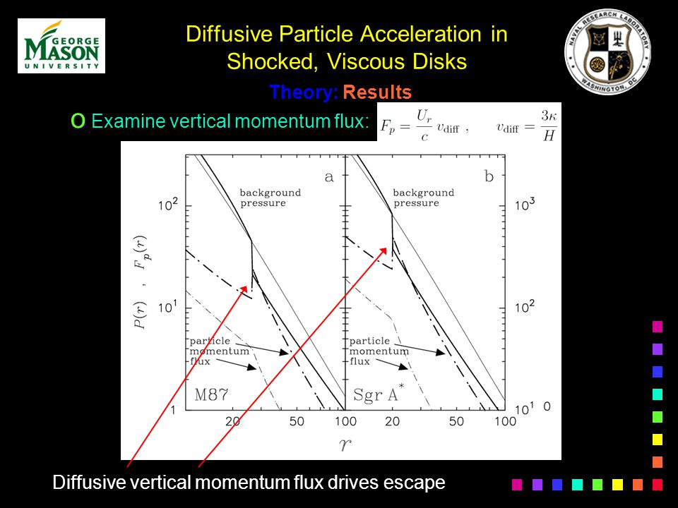 Diffusive Particle Acceleration in Shocked, Viscous Disks o Examine vertical momentum flux: Diffusive vertical momentum flux drives escape
