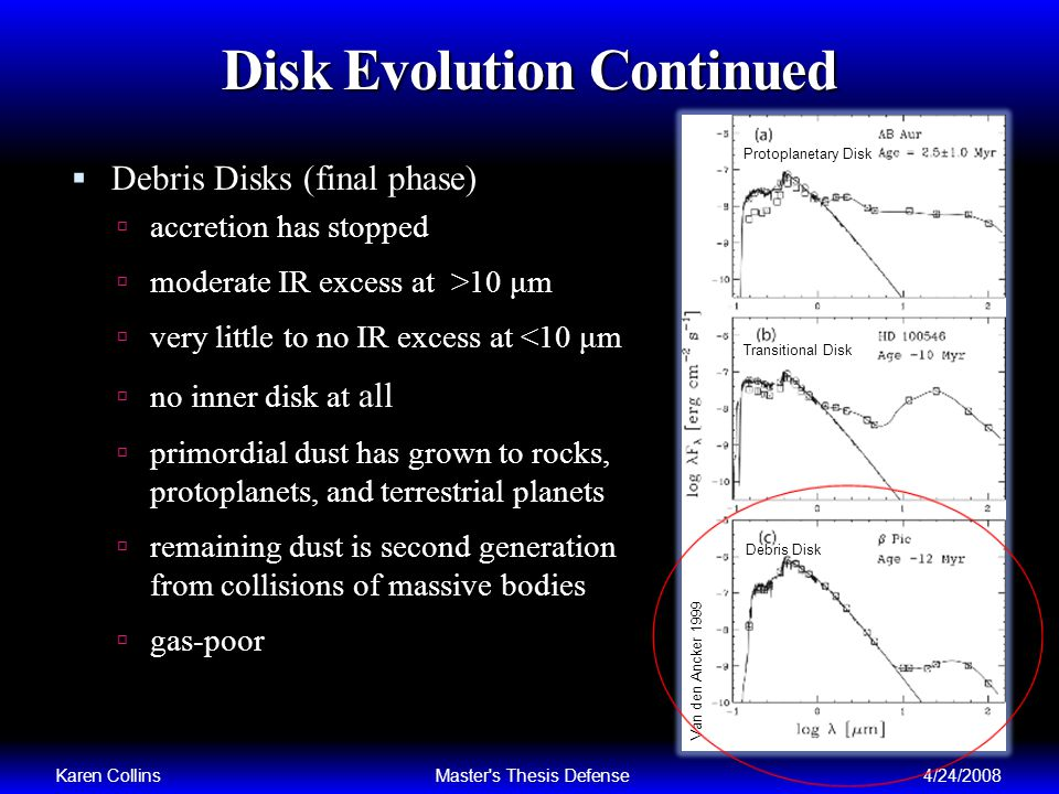 Disk Evolution Continued Debris Disks (final phase) accretion has stopped moderate IR excess at >10 μm very little to no IR excess at <10 μm no inner disk at all primordial dust has grown to rocks, protoplanets, and terrestrial planets remaining dust is second generation from collisions of massive bodies gas-poor Karen CollinsMaster s Thesis Defense4/24/2008 Van den Ancker 1999
