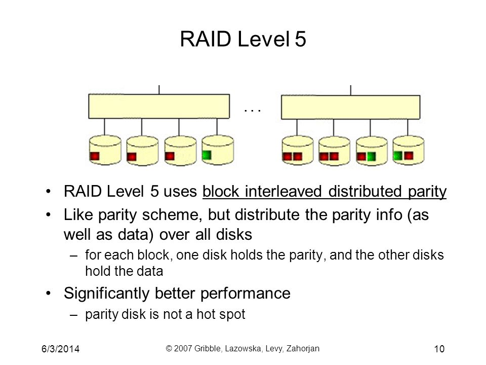 6/3/2014 © 2007 Gribble, Lazowska, Levy, Zahorjan 10 RAID Level 5 RAID Level 5 uses block interleaved distributed parity Like parity scheme, but distr