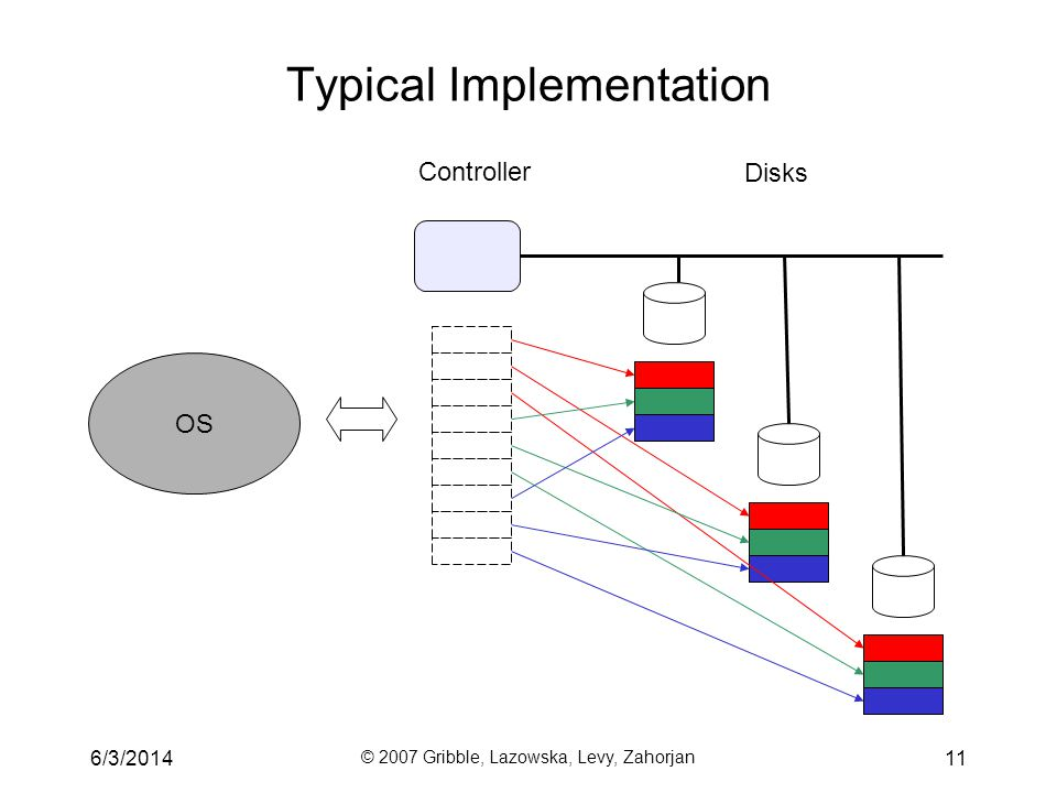 6/3/2014 © 2007 Gribble, Lazowska, Levy, Zahorjan 11 Typical Implementation Disks Controller OS