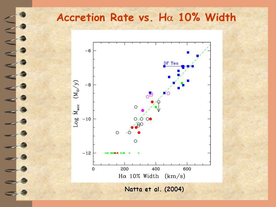 Natta et al. (2004) Accretion Rate vs. H 10% Width