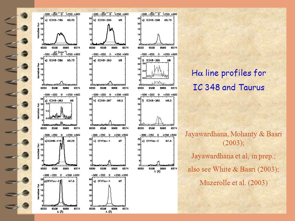 Jayawardhana, Mohanty & Basri (2003); Jayawardhana et al, in prep.; also see White & Basri (2003); Muzerolle et al.