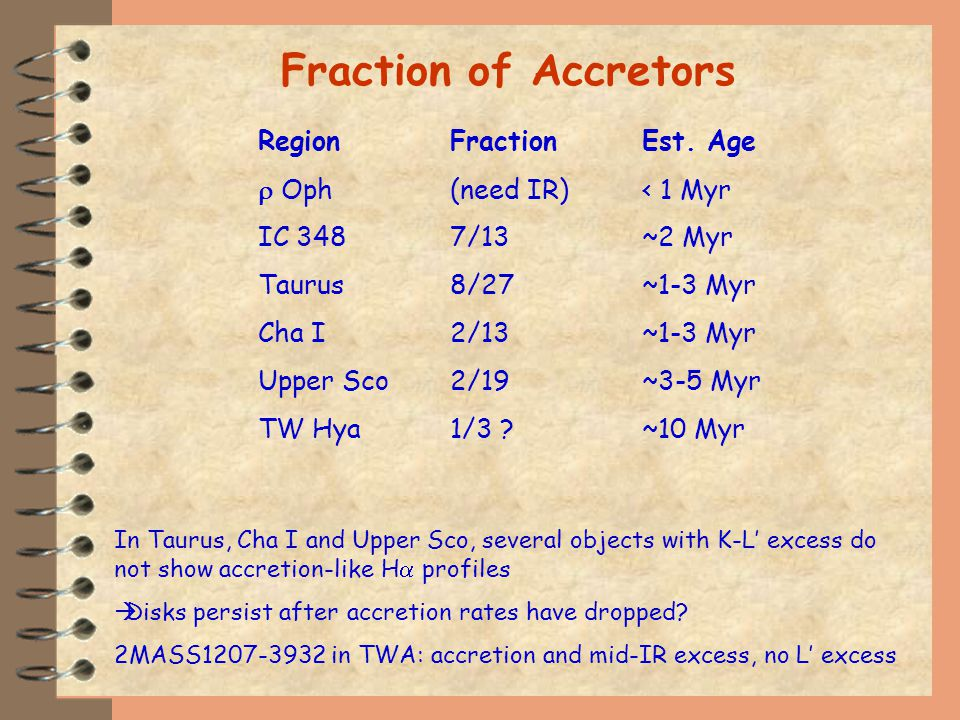 Fraction of Accretors RegionFractionEst.