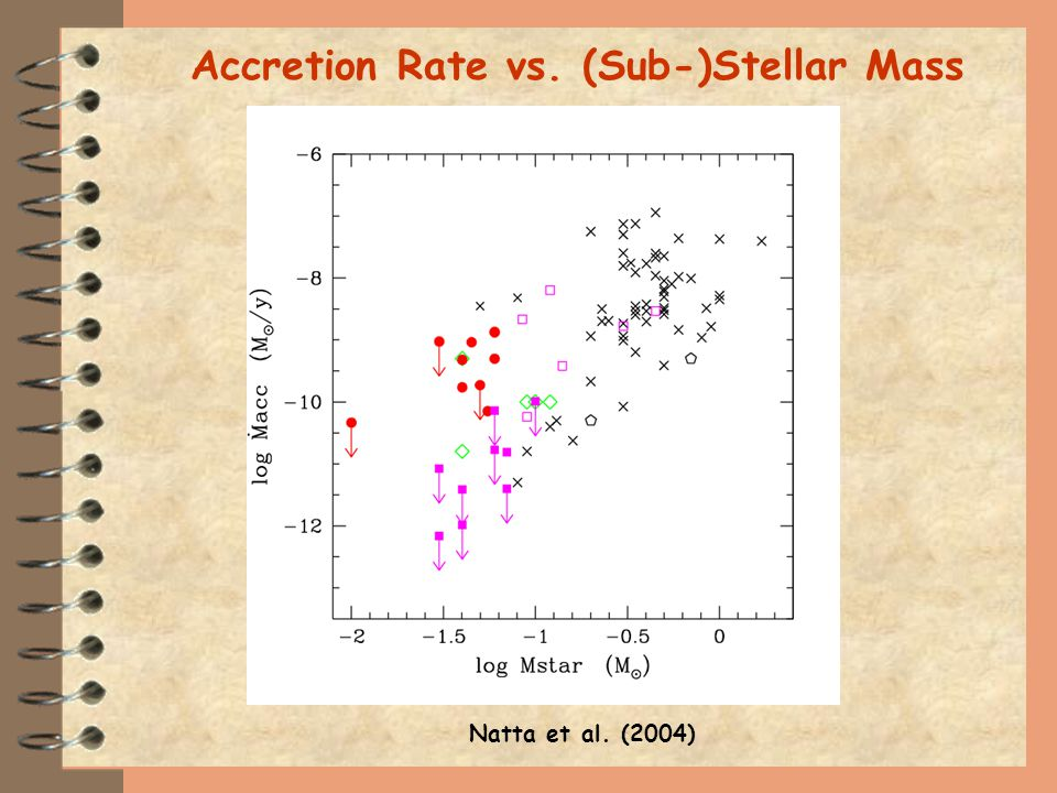 Natta et al. (2004) Accretion Rate vs. (Sub-)Stellar Mass