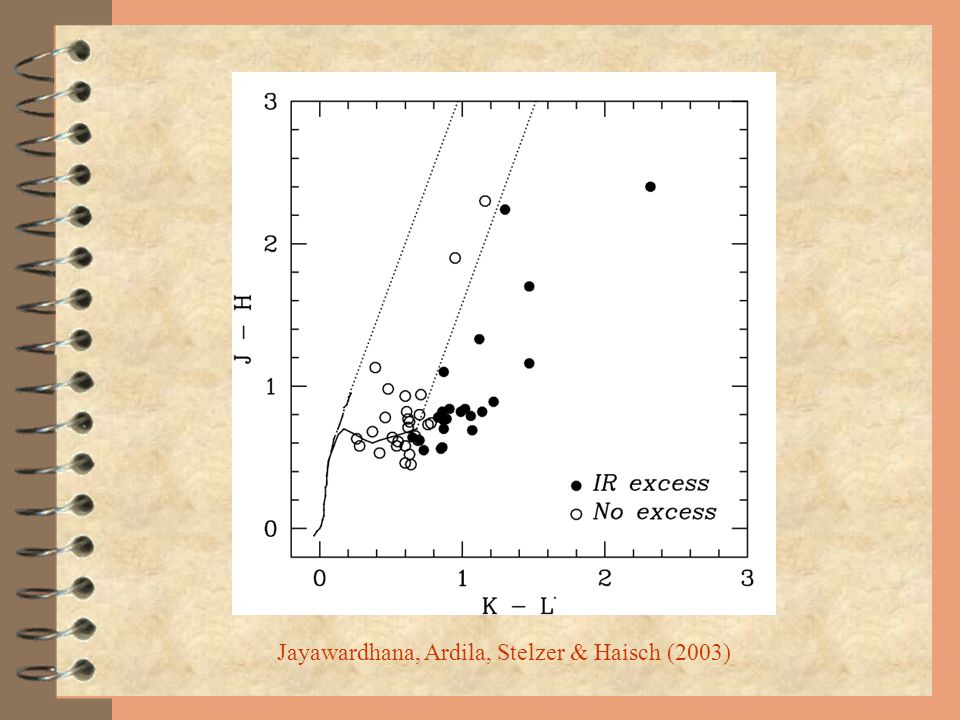 Jayawardhana, Ardila, Stelzer & Haisch (2003)