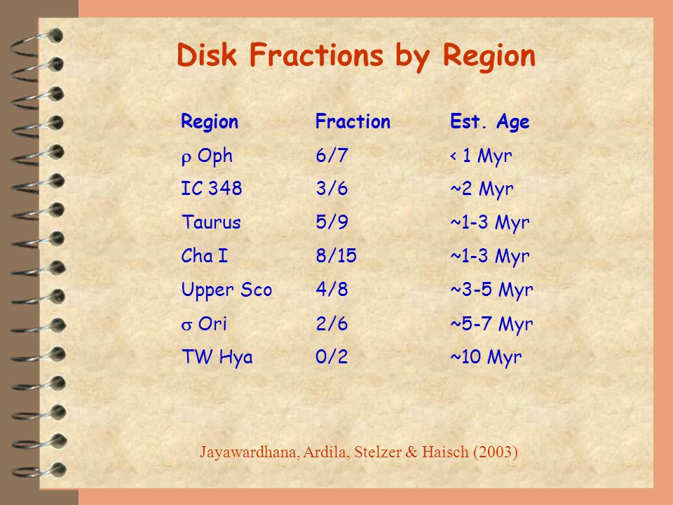 Disk Fractions by Region RegionFractionEst.