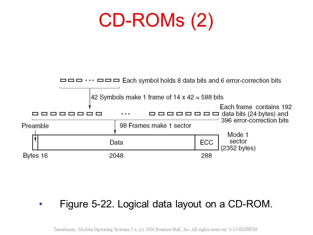 Figure 5-23.Cross section of a CD-R disk and laser.
