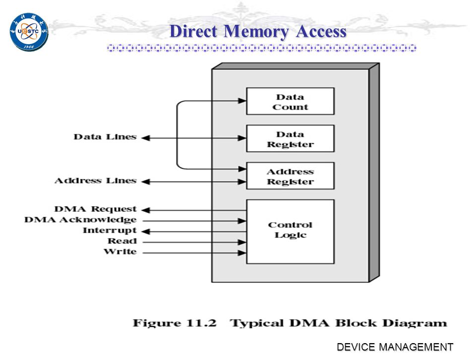 DEVICE MANAGEMENT Direct Memory Access Takes control of the system from the CPU to transfer data to and from memory over the system bus Takes control of the system from the CPU to transfer data to and from memory over the system bus Cycle stealing is used to transfer data on the system bus Cycle stealing is used to transfer data on the system bus The instruction cycle is suspended so data can be transferred The instruction cycle is suspended so data can be transferred The CPU pauses one bus cycle The CPU pauses one bus cycle No interrupts occur while cycle stealing No interrupts occur while cycle stealing ٭Do not save context