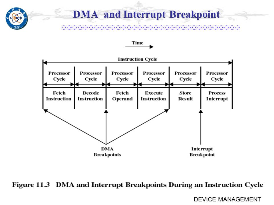 DEVICE MANAGEMENT DMA and Interrupt Breakpoint The processor is suspended just before it needs to use the bus.