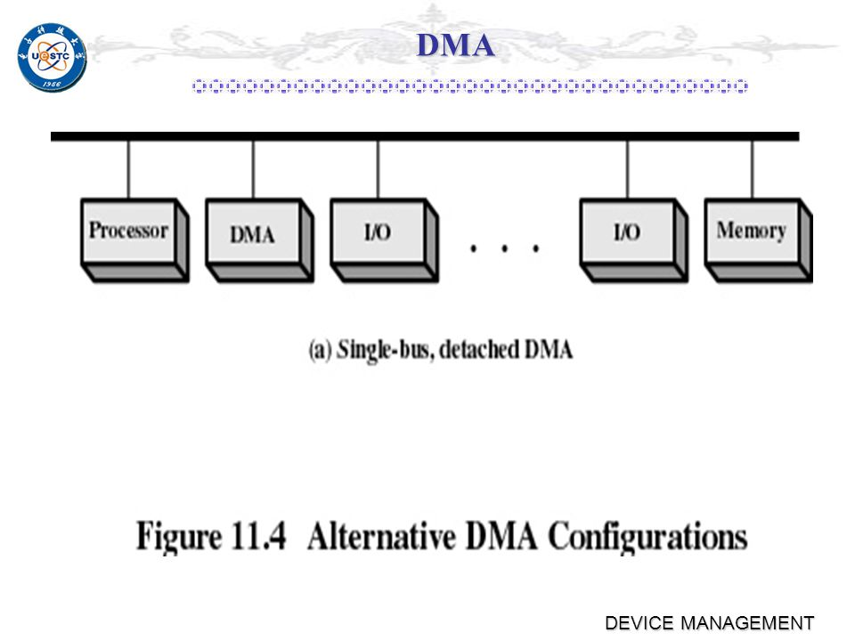 DEVICE MANAGEMENT DMA Number of required bus cycles can be cut by integrating the DMA and I/O functions Number of required bus cycles can be cut by integrating the DMA and I/O functions Path between DMA module and I/O module that does not include the system bus Path between DMA module and I/O module that does not include the system bus