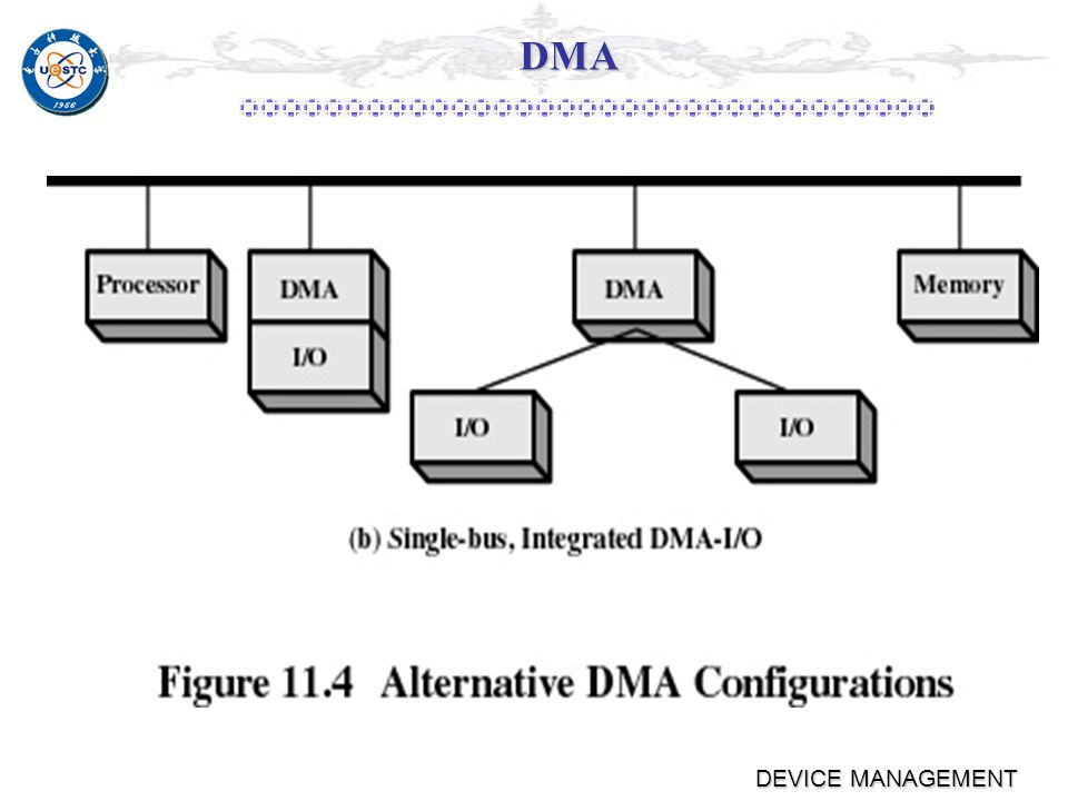 DEVICE MANAGEMENT DMA