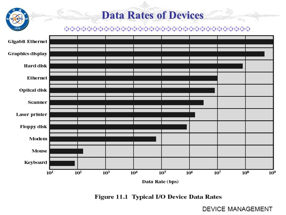 DEVICE MANAGEMENT Classify There are many sorting standard.