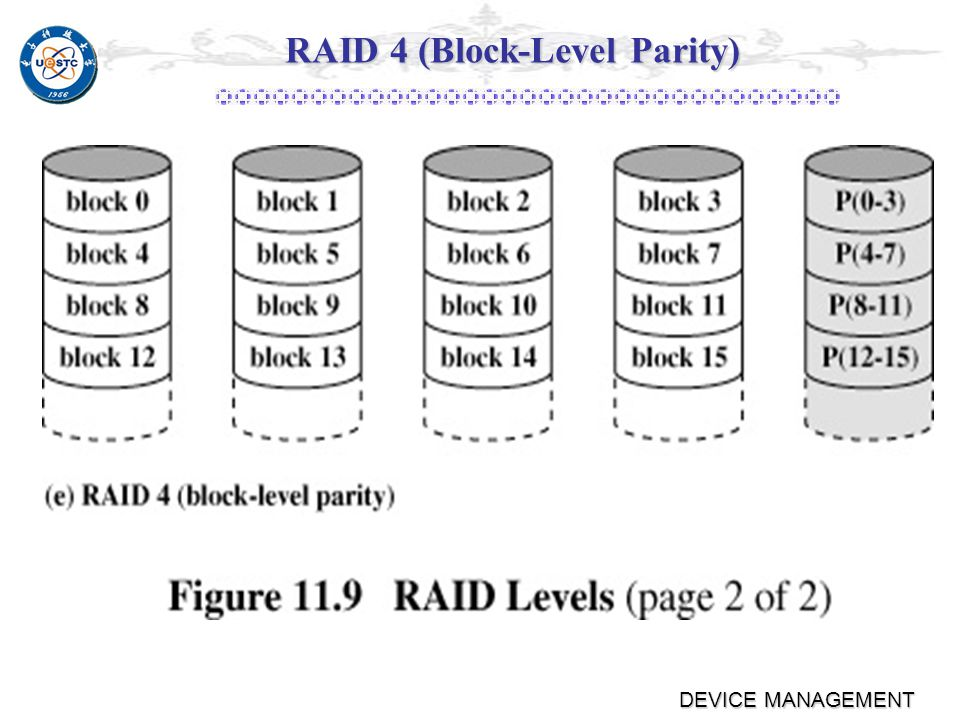 DEVICE MANAGEMENT RAID 3Performance Small strip bringParallel Access Technique but only one I/O request can be executed at a time.