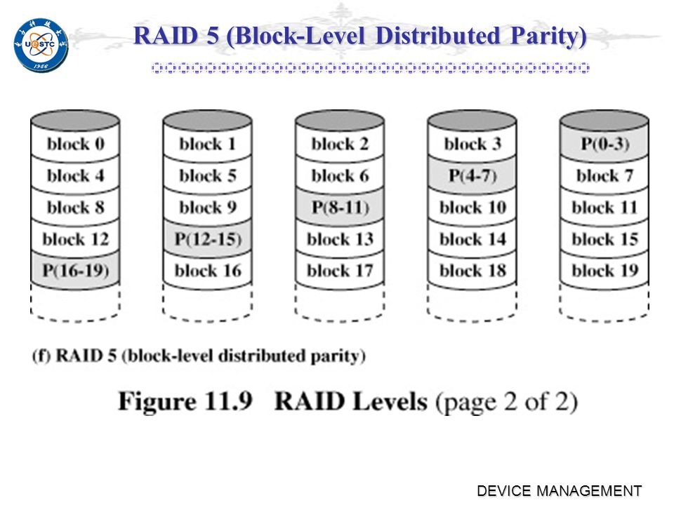 DEVICE MANAGEMENT RAID 4 Large strip Large strip Parity verify and storage into a special disk Parity verify and storage into a special disk Parity disk become a bottleneck Parity disk become a bottleneck