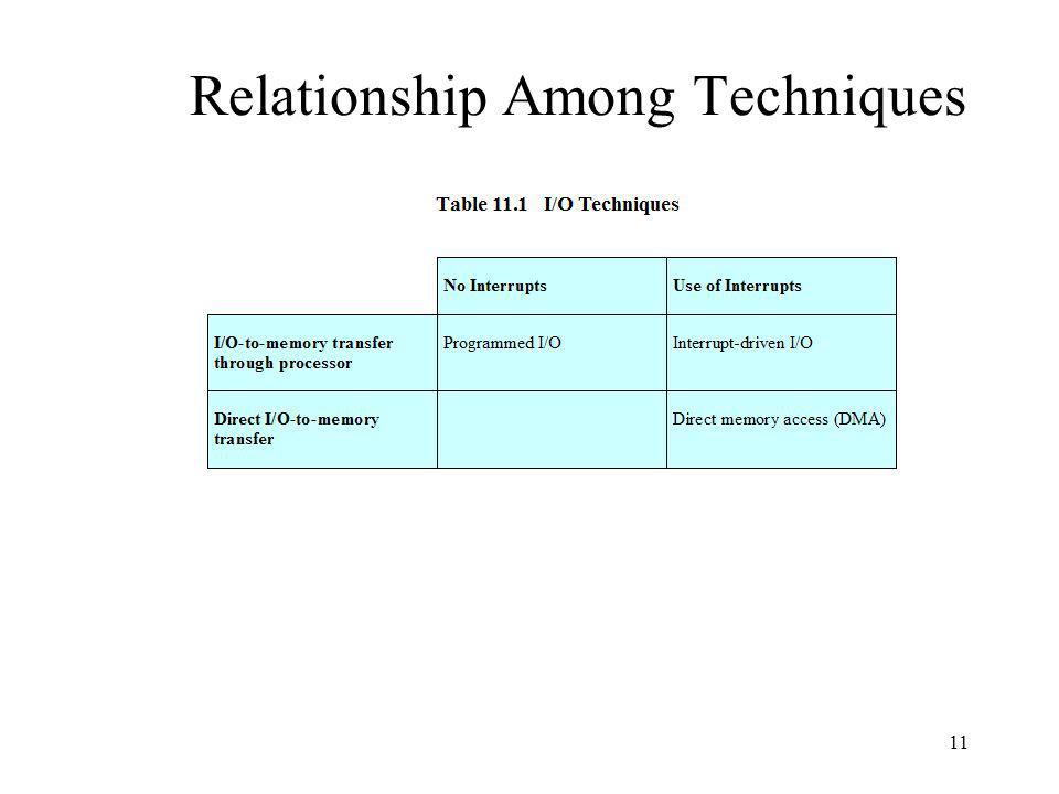 11 Relationship Among Techniques