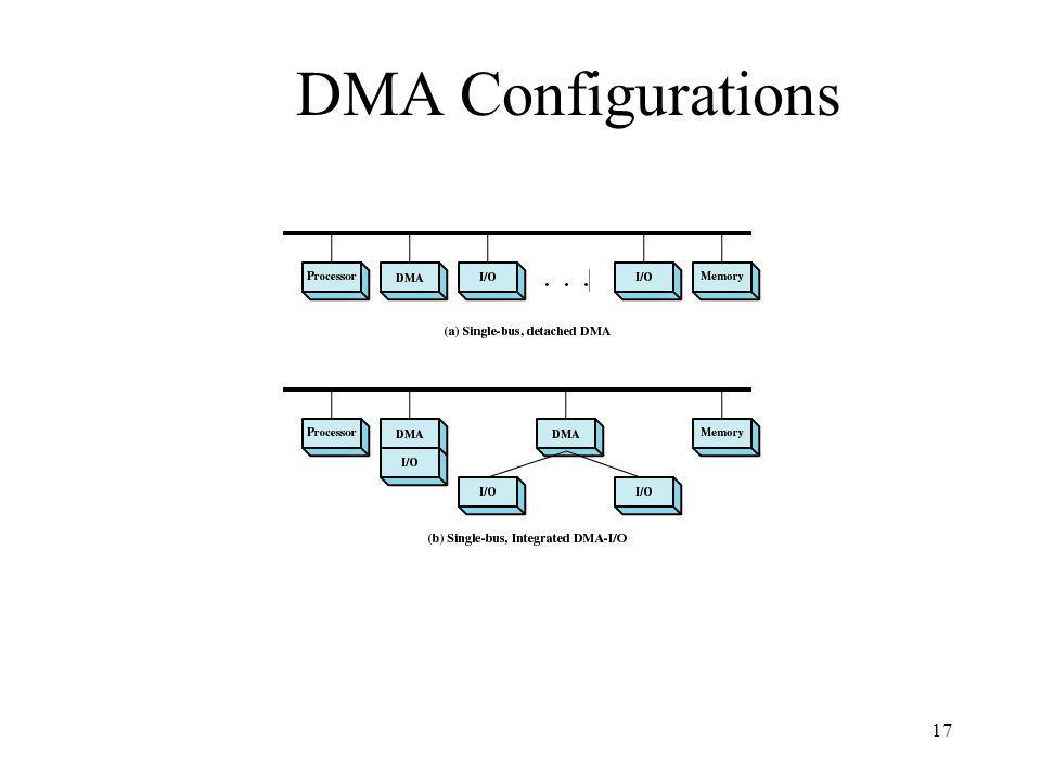 17 DMA Configurations