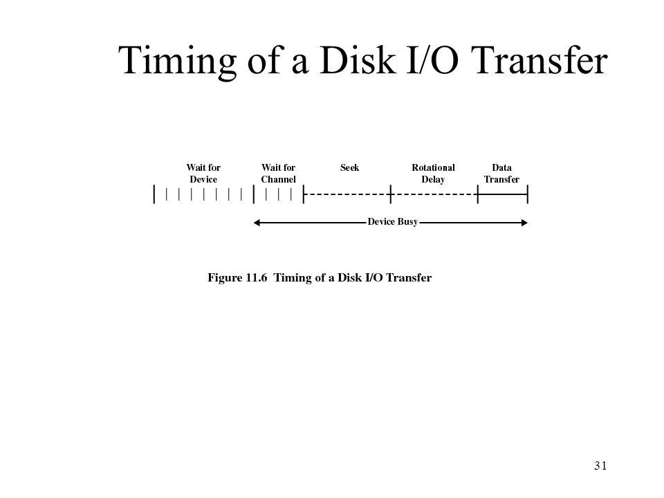 31 Timing of a Disk I/O Transfer