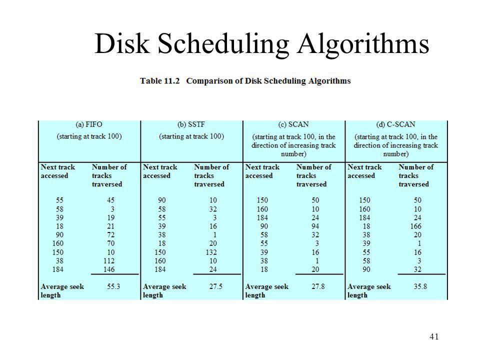 41 Disk Scheduling Algorithms
