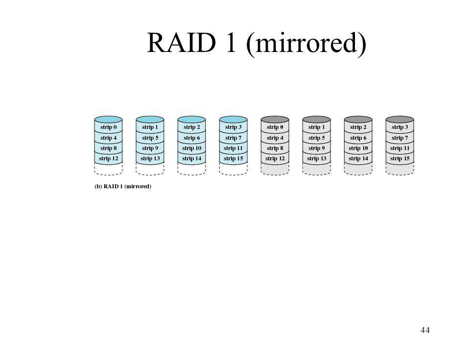 44 RAID 1 (mirrored)