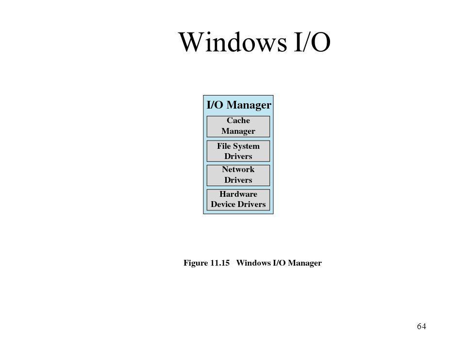 64 Windows I/O