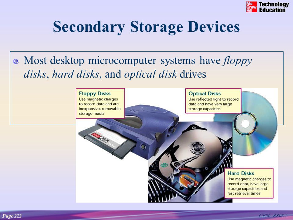 CE06_PP08-5 Secondary Storage Devices Most desktop microcomputer systems have floppy disks, hard disks, and optical disk drives Page 212