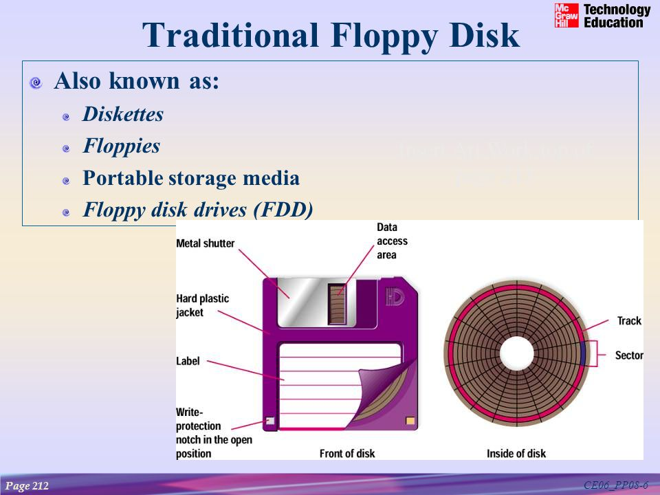 CE06_PP08-6 Traditional Floppy Disk Also known as: Diskettes Floppies Portable storage media Floppy disk drives (FDD) Page 212 Insert Art Work top of page 213