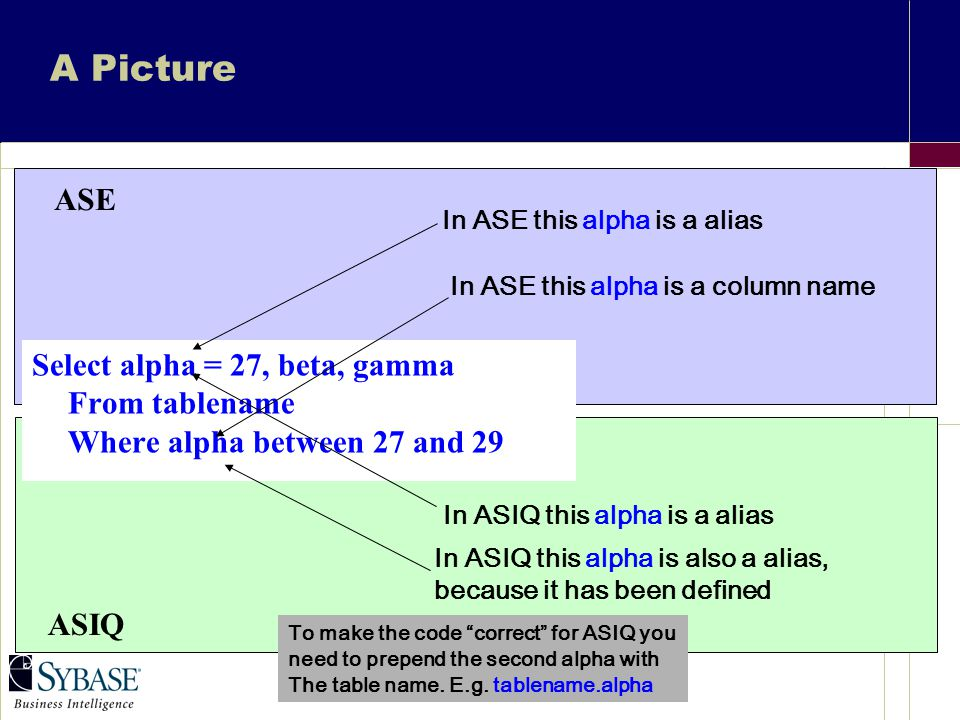 A Picture Select alpha = 27, beta, gamma From tablename Where alpha between 27 and 29 ASE ASIQ In ASE this alpha is a alias In ASE this alpha is a column name In ASIQ this alpha is a alias In ASIQ this alpha is also a alias, because it has been defined To make the code correct for ASIQ you need to prepend the second alpha with The table name.