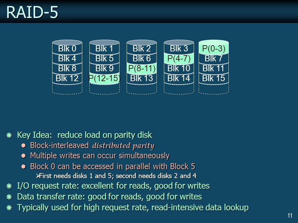 11RAID-5 Blk 12 Blk 8 Blk 4 Blk 0 P(12-15) Blk 9 Blk 5 Blk 1 Blk 13 P(8-11) Blk 6 Blk 2 Blk 14 Blk 10 P(4-7) Blk 3 Blk 15 Blk 11 Blk 7 P(0-3) Key Idea