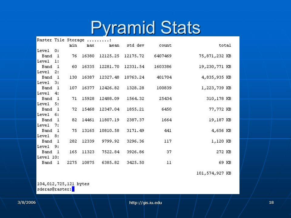 3/8/2006 http://gis.iu.edu 18 Pyramid Stats
