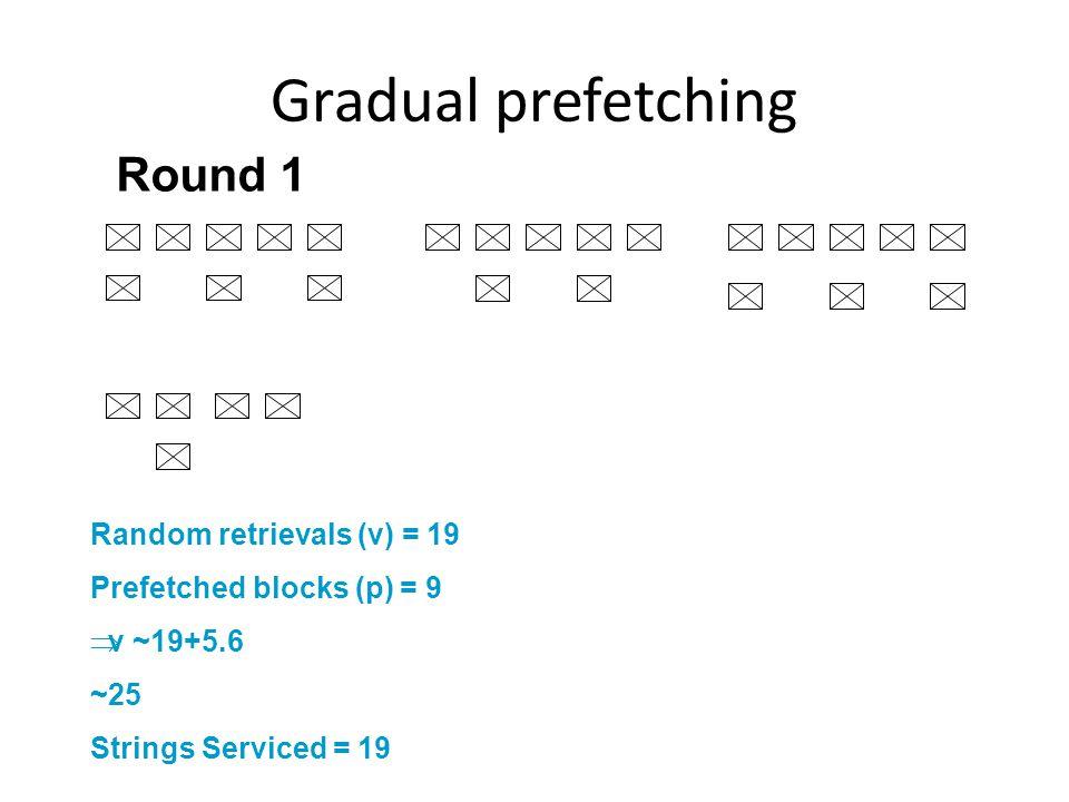 Random retrievals (v) = 19 Prefetched blocks (p) = 9 v ~19+5.6 ~25 Strings Serviced = 19 Round 1 Gradual prefetching
