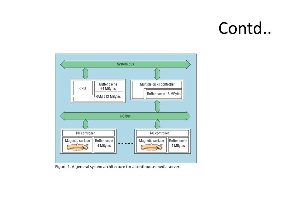 Each request which is to served in a round is added to service list A resolution mechanism maps each requested video block to disk block I/O controller routes this requested disk block list to disk drive Then the low level schedular schedules the corresponding disk block for each drive,reducing disk head positioning overhead