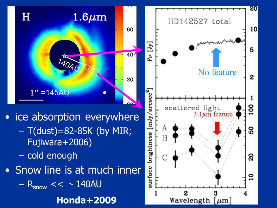 No feature 3.1 m feature ice absorption everywhere –T(dust)=82-85K (by MIR; Fujiwara+2006) –cold enough Snow line is at much inner –R snow << 140AU =145AU 140AU Honda+2009