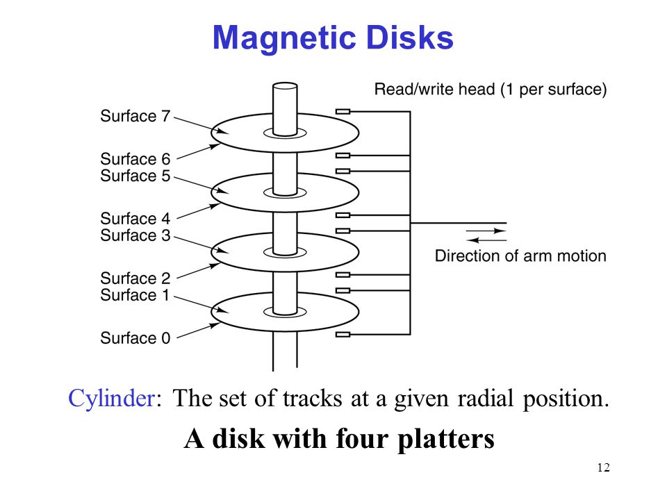 12 Magnetic Disks Cylinder: The set of tracks at a given radial position. A disk with four platters