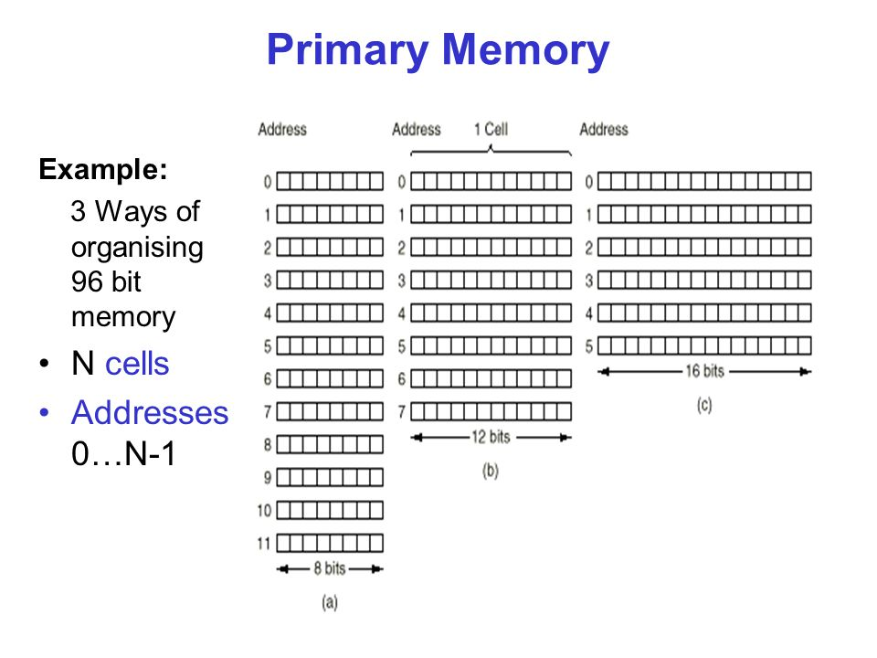 7 Primary Memory Example: 3 Ways of organising 96 bit memory N cells Addresses 0…N-1